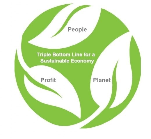 sustainable triple bottom line people planet profit